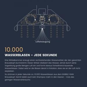 10.000 Wasserblasen pro Sekunde
